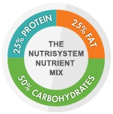 Nutrient WHeel