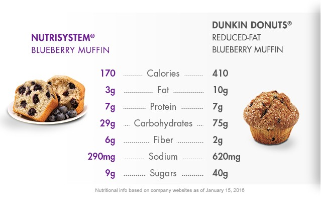 See How Nutrisystem Crushes the Competition